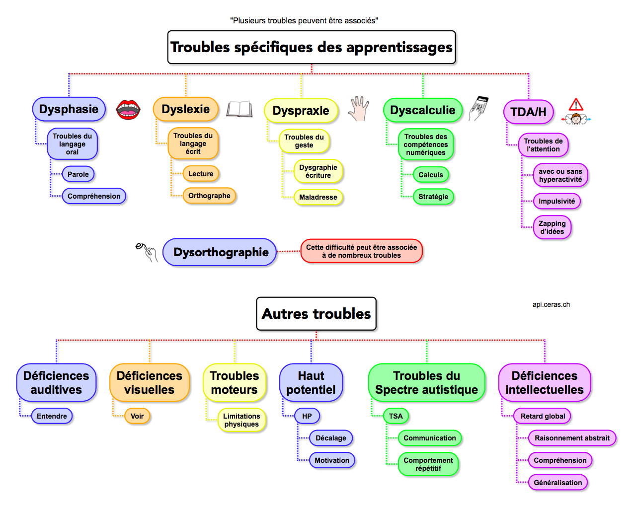 Troubles des apprentissages V4