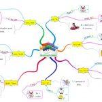 carte mentale homophones