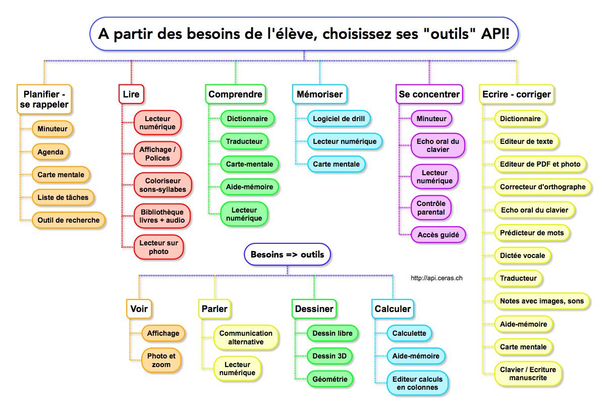 organigramme choisir ses outils API