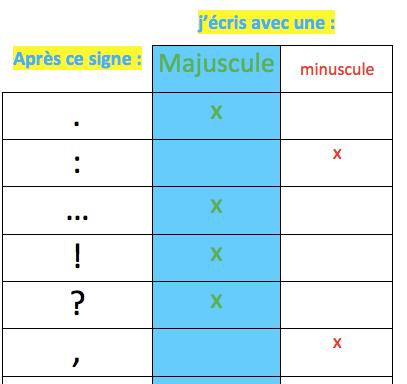 Majuscule et ponctuation